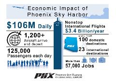 Phoenix Sky Harbor's Economic Impact