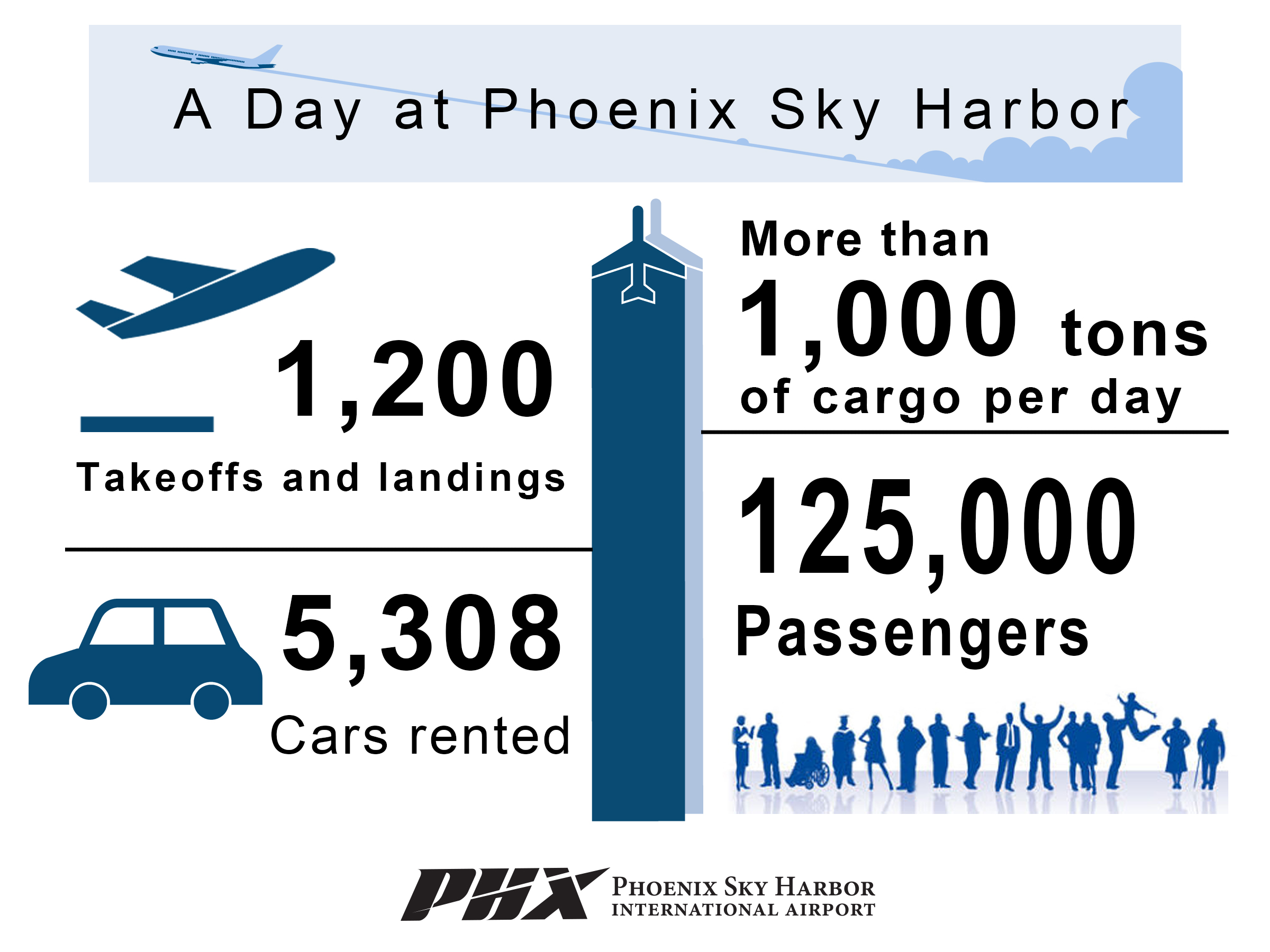 A Day at Sky Harbor