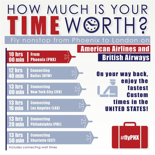 How much is your time worth?  Phoenix Sky Harbor is your most convenient international gateway.