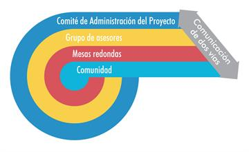 stakeholder-infographic-espanol
